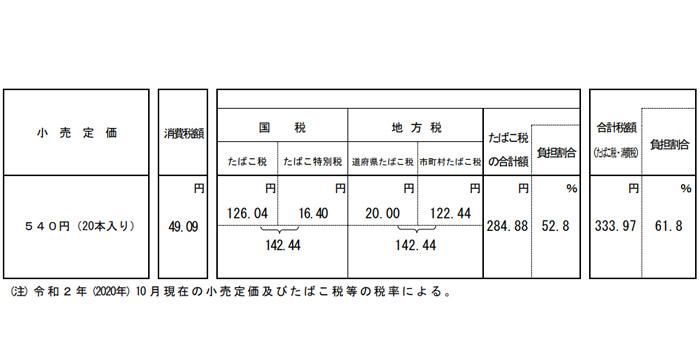 日本のタバコ製品は63.1%が税金