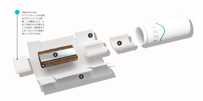 最新型IQOS4(アイコス4):テリアスティック全11種類は新構造